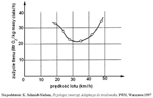 Wykres zużycia tlenu w zależności od prędkości lotu