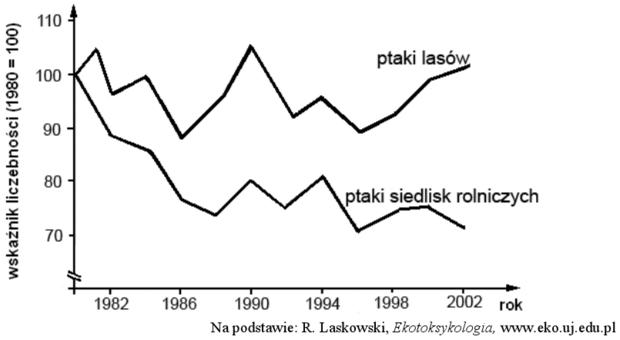 Wykres liczebności ptaków