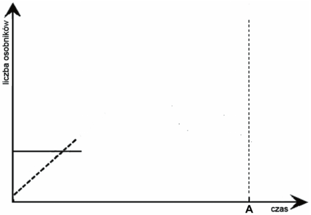 Zmiany liczebności populacji - wykres
