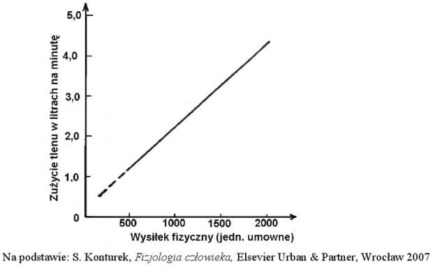 Wykres zużycia tlenu