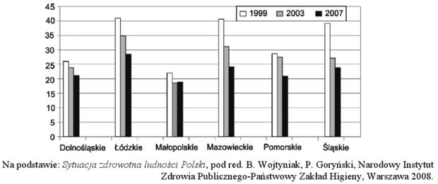 Zachorowalność na gruźlicę - wykres