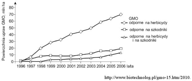 Uprawy GMO - wykres