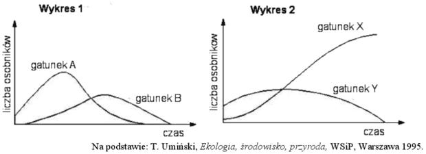 Wykresy liczebności