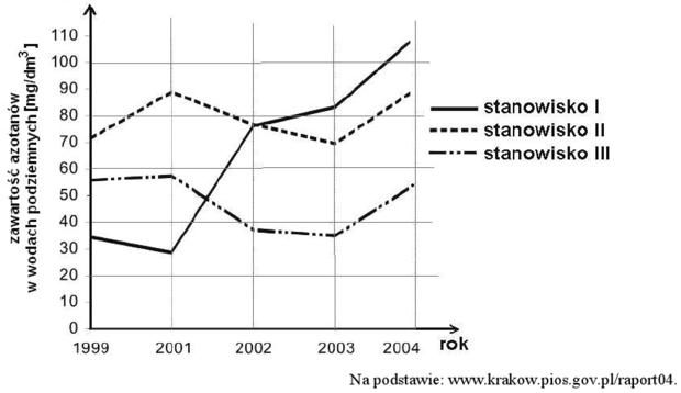Wykres zanieczyszczenia wód podziemnych