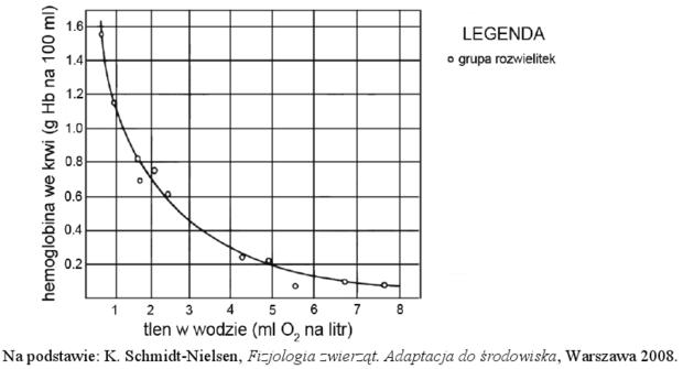 Wykres stężenia hemoglobiny w hemolimfie rozwielitek