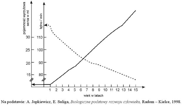 Wykres zmian pojemności wyrzutowej serca